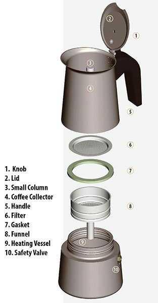 схема гейзерной кофеварки Bialetti moka venus 6, продажа гейзерной кофеварки Bialetti moka venus 6